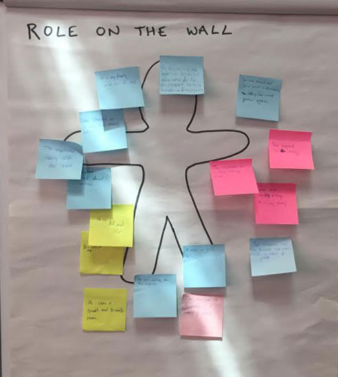 Role on the Wall | Drama Resource
